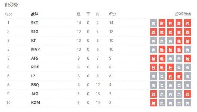 LCK季后赛4月7日开启 冠军奖金1亿韩元