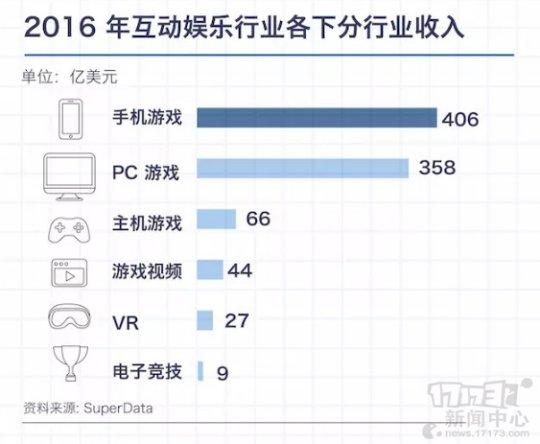 910亿美元的游戏市场:手游份额最高 VR发展迅速