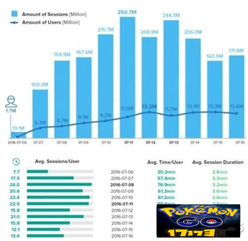 Pokemon GO精灵宝可梦日活跃用户数超Twitter