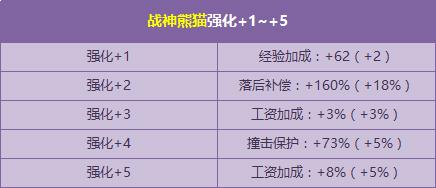 端午特献战神熊猫强化 5幻化开启 -17173QQ飞车游戏专区_QQ飞车官高清图片