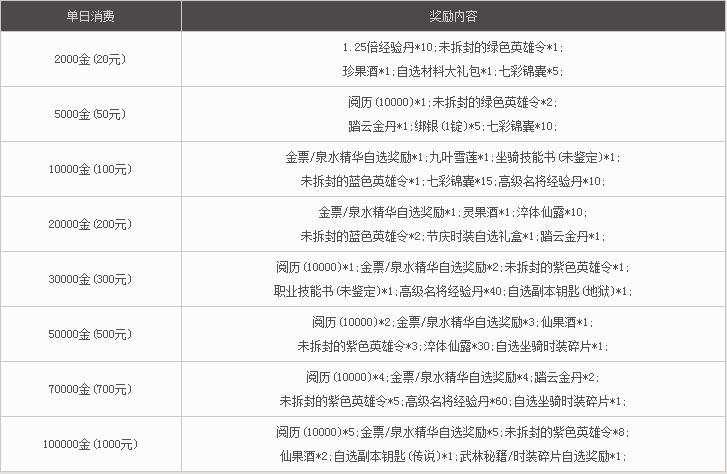 《西楚霸王》1月5日更新公告