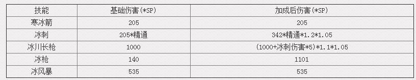 7.2.5冰法分析:T20冰川长枪的天赋选择及使用时机