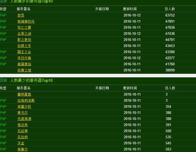 wow盒子_17173 wow 人口